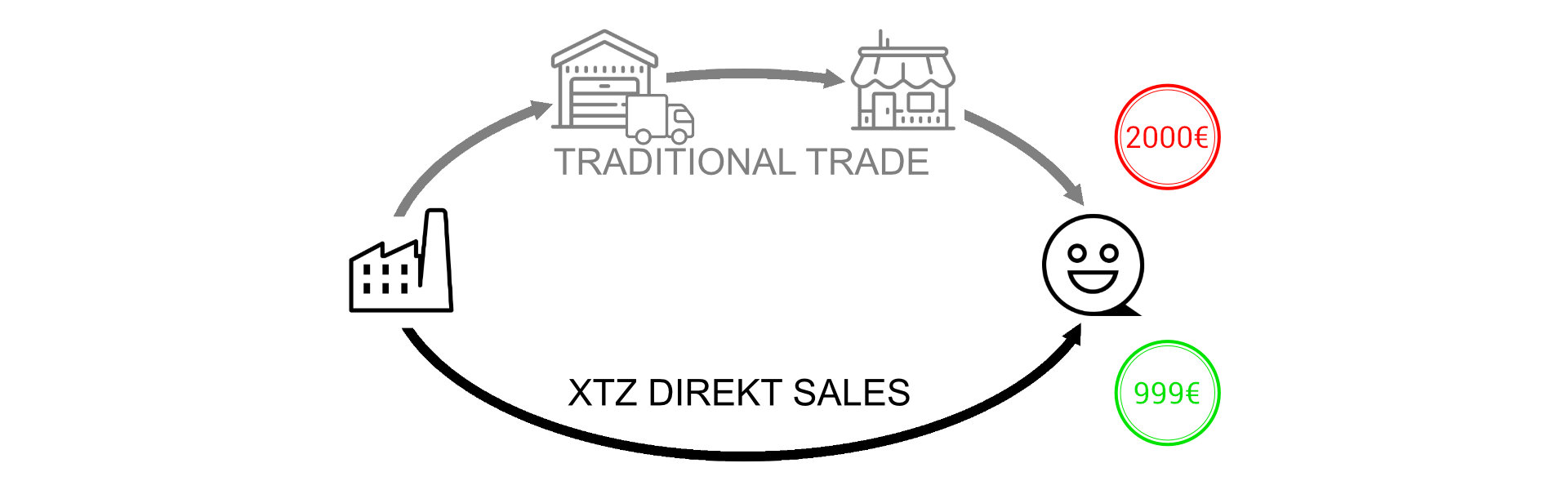 Our direct sales strategy - Without detours directly to your home