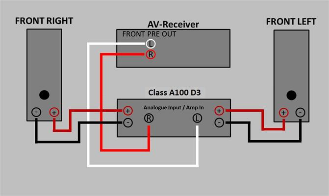 how to connect power amp to av receiver